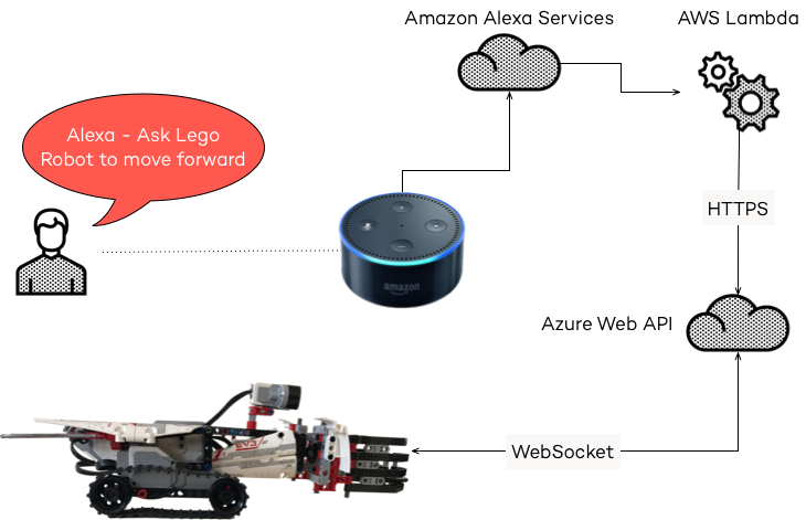 Connecting Amazon Alexa to Lego Mindstorms EV3 - A Guide